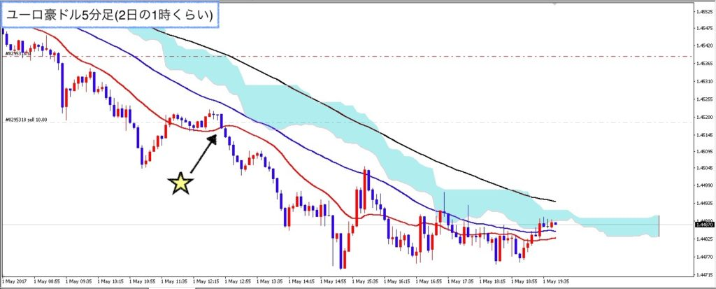 euraud_m5_0502_after