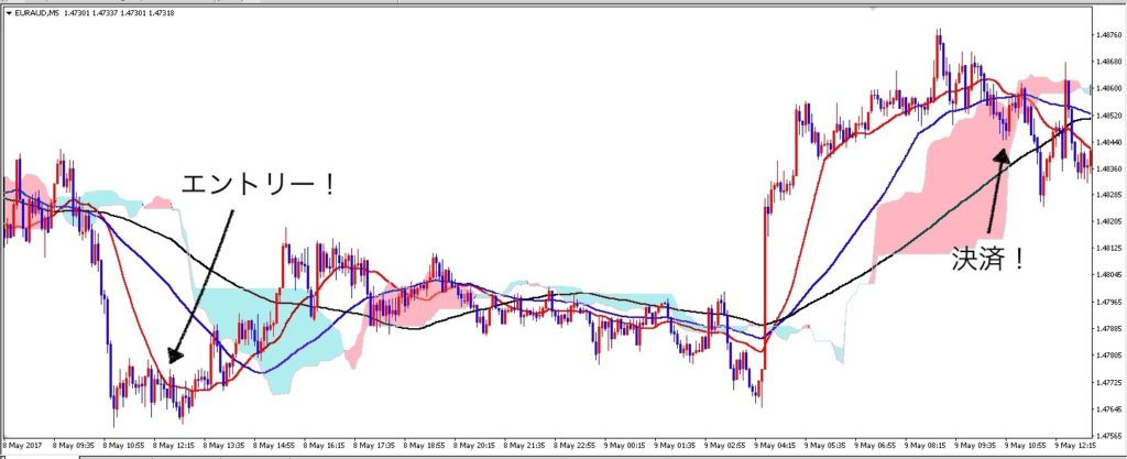 euraud_m5_0512_after
