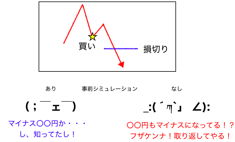 損切りイメージ図