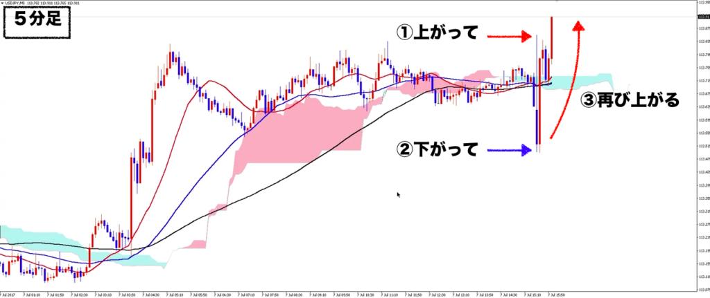 7/7ドル円雇用統計後の動き
