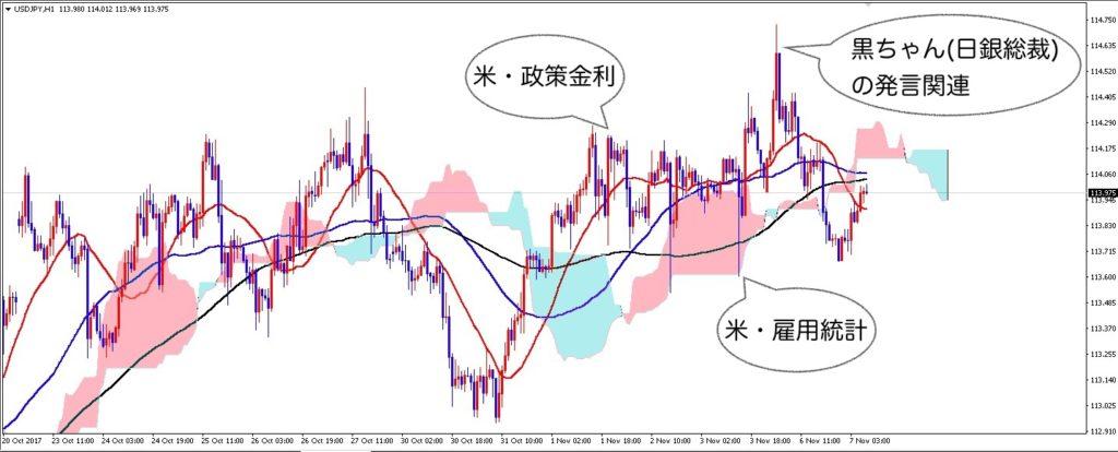 ドル円の値動きのイメージ
