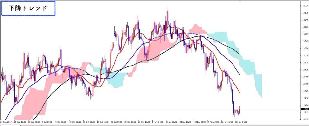 ドル円の下降トレンド