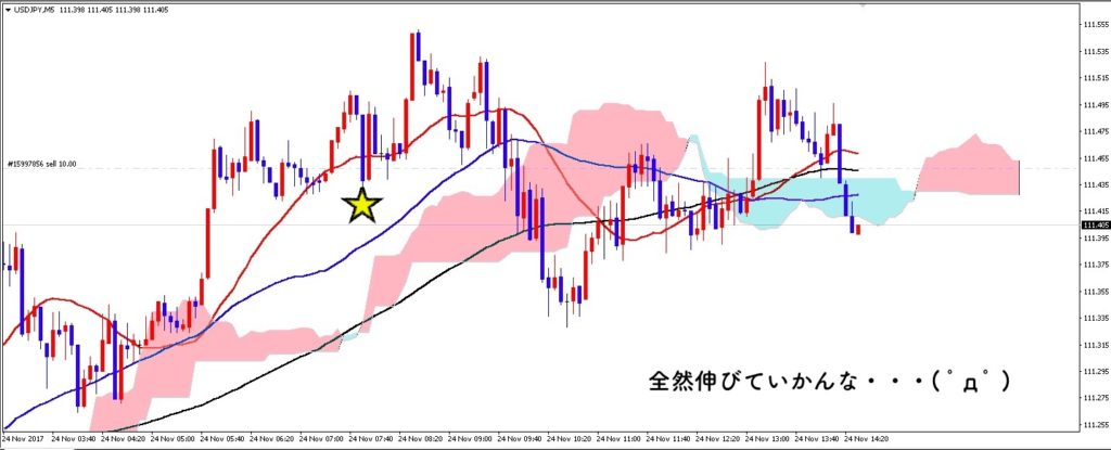 ドル円の現在の様子