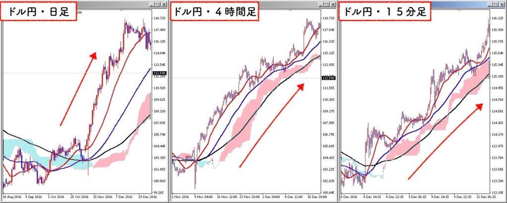 2016年12月くらいのドル円相場