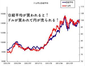日経平均とドル円