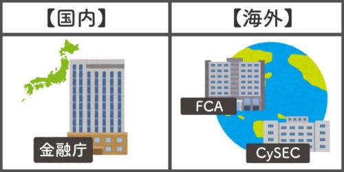 金融ライセンス