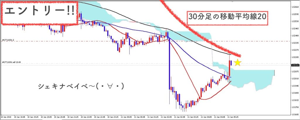 EUR/AUD5分足のエントリー