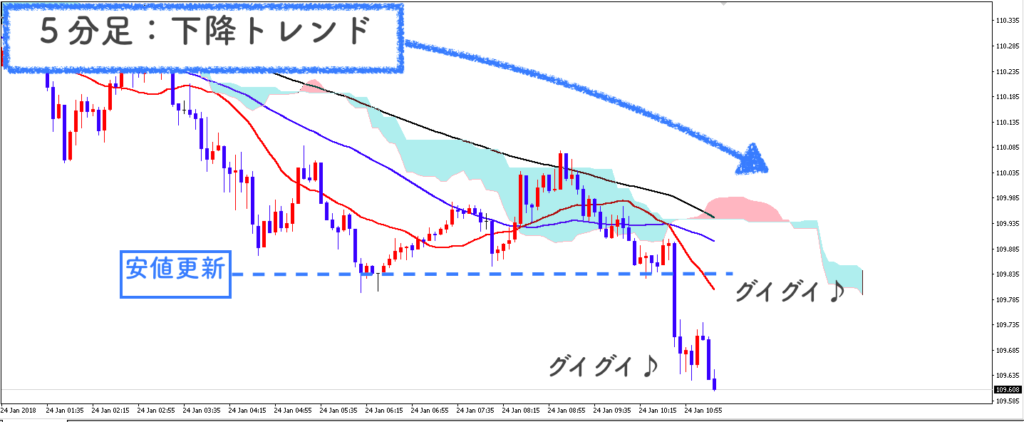 USD/JPY5分足の画像