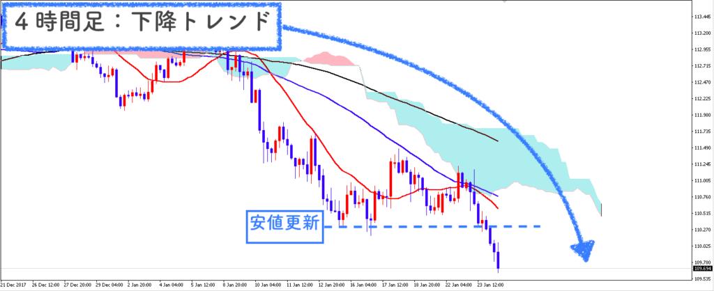 USD/JPY4時間足の画像