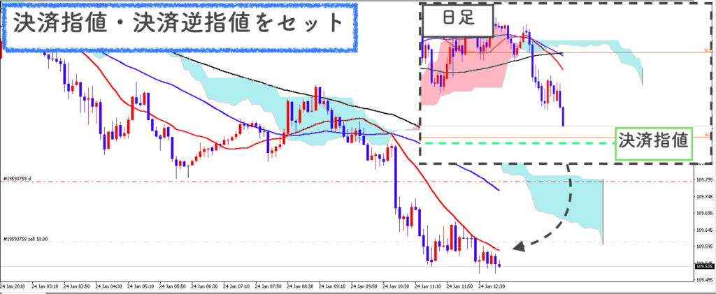 USD/JPY5分足で指値、逆指値を設定