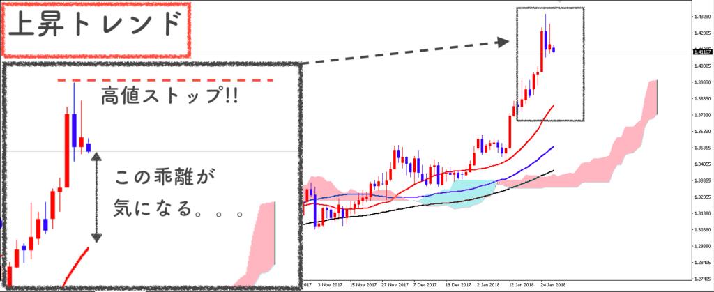 GBP/USD日足の相場状況説明