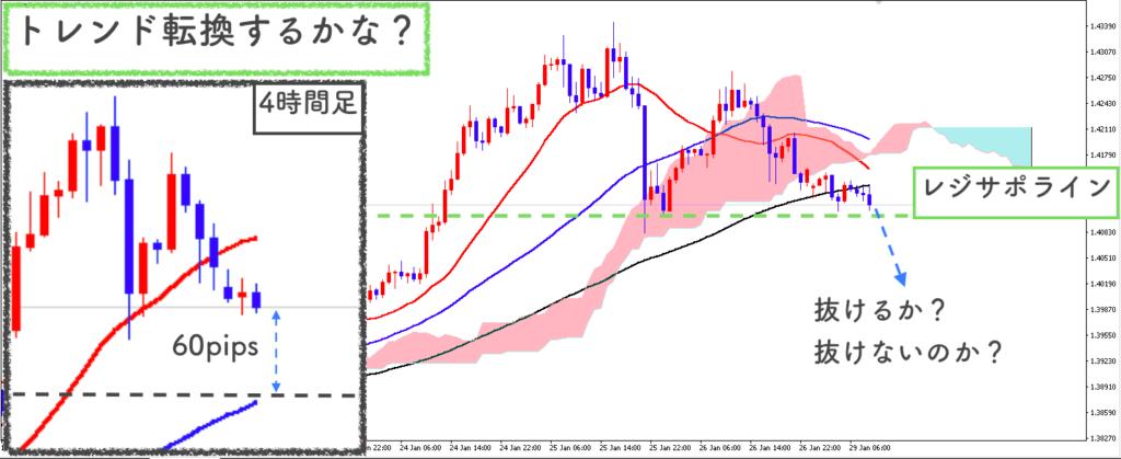 GBP/USD1時間足の相場状況説明