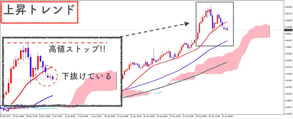 GBP/USD4時間足の相場状況説明