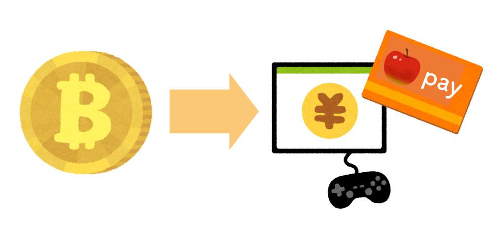 インターネットで使える通貨の説明
