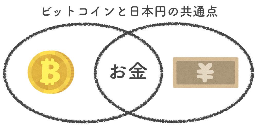 ビットコインも日本円も同じという説明