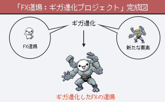 ギガ進化のイメージ