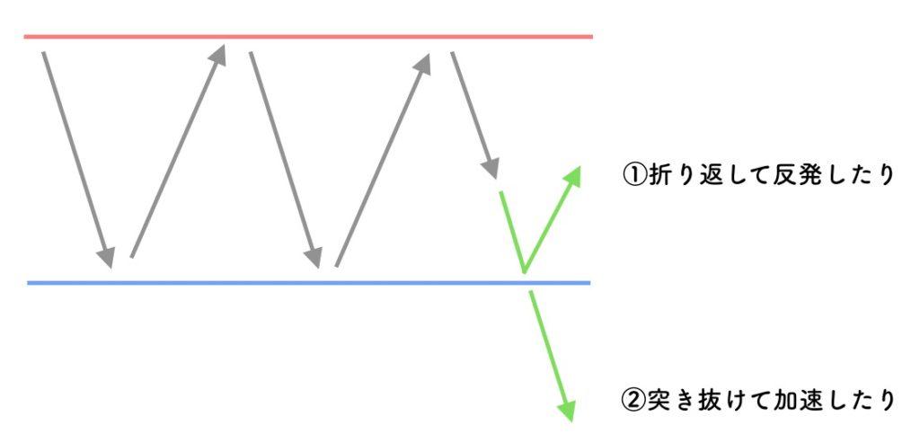 抵抗帯の値動きイメージ