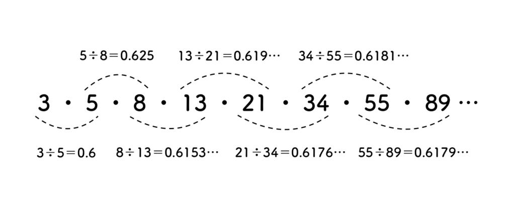 フィボナッチ数列の0.618