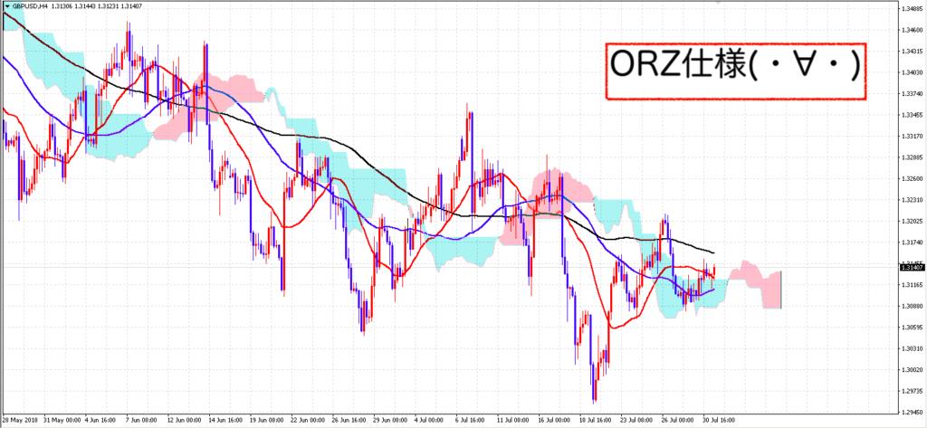 ORZ仕様のチャート画面
