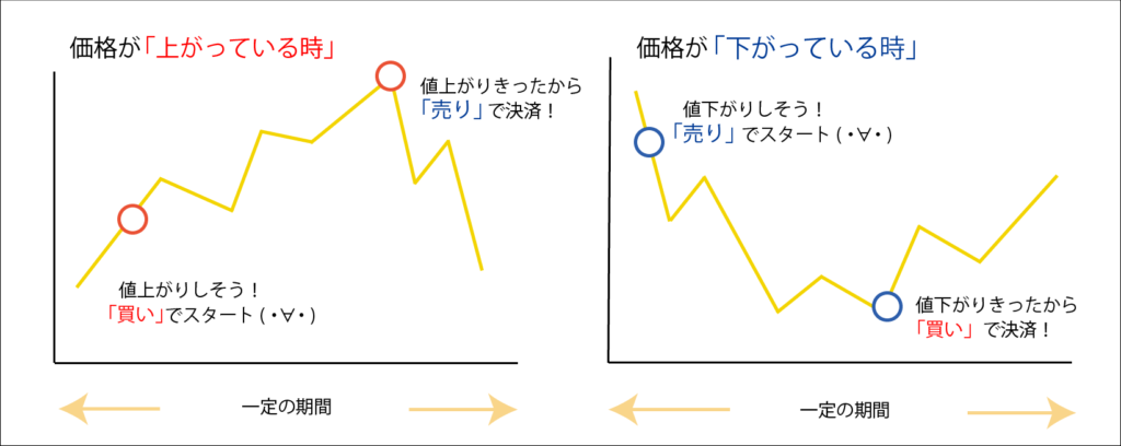 FXの取引仕組み