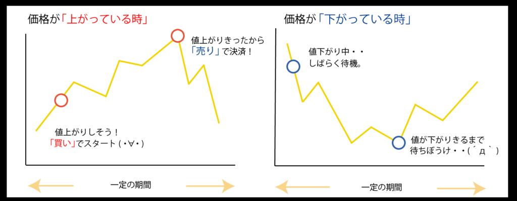 株式の取引仕組み