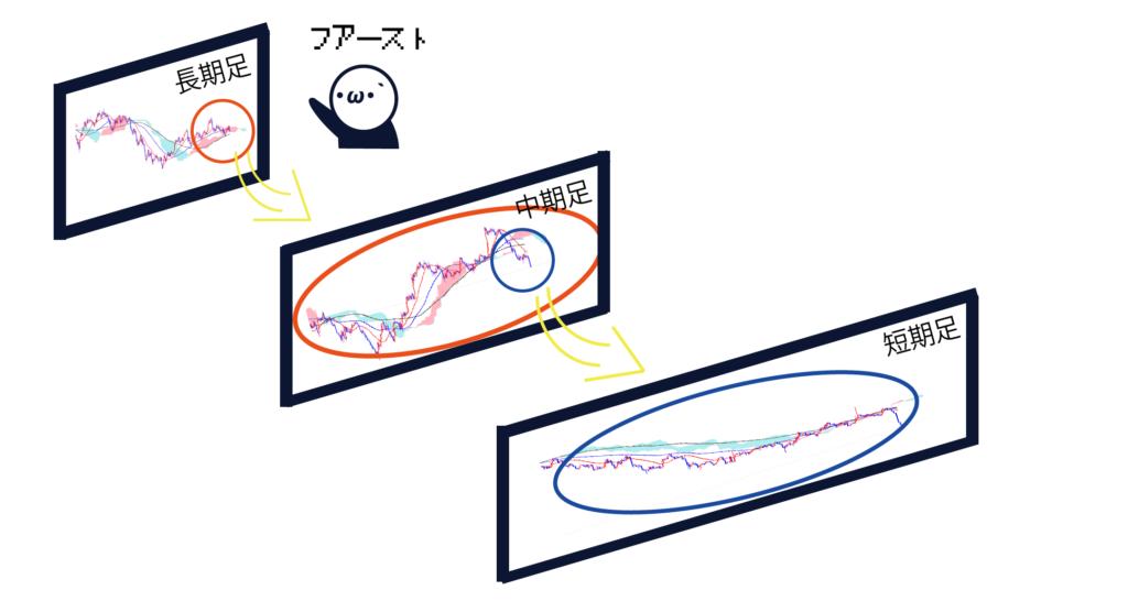 マルチタイムフレーム分析のイメージ