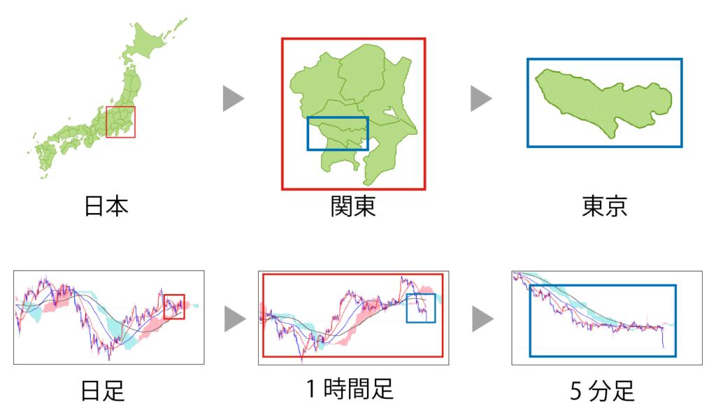 日本地図とチャート画面の比較