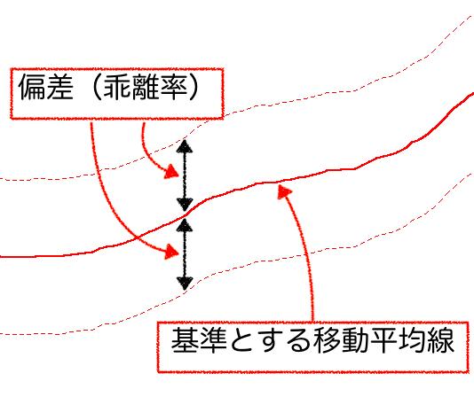 偏差と移動平均線の図解