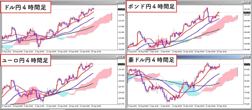 クロス円の上昇トレンド