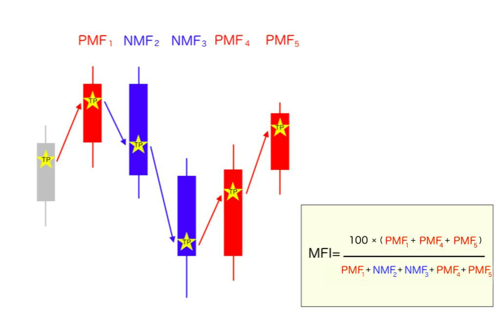 PMF・NMFの分類とMFIの計算式