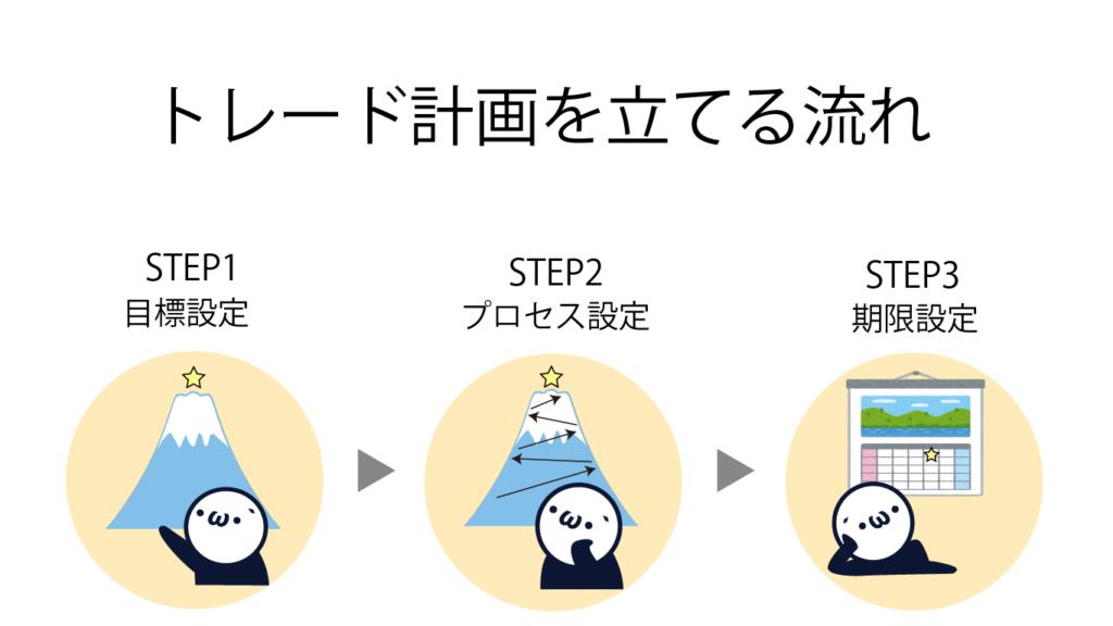トレード計画を立てる3つの流れ