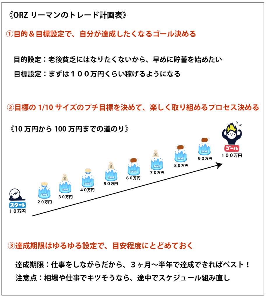 トレードの計画表