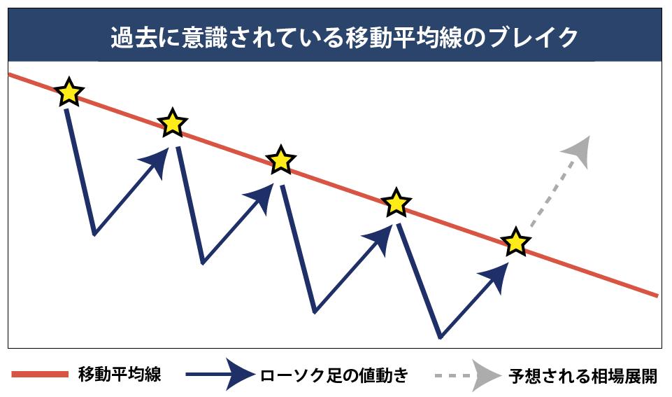 移動平均線のブレイク