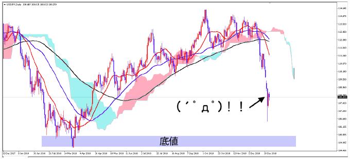 ドル円アップルショックの値動き