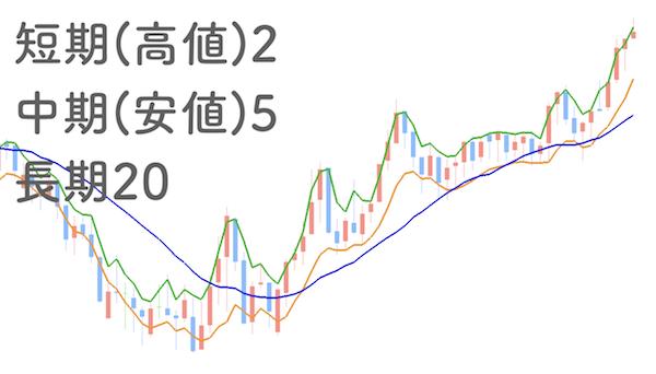 短期線の参照値を変えて、短期5、短期5、中期20の移動平均線をチャートに表示させた画像
