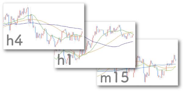 時間軸別のチャートが並べられている画像