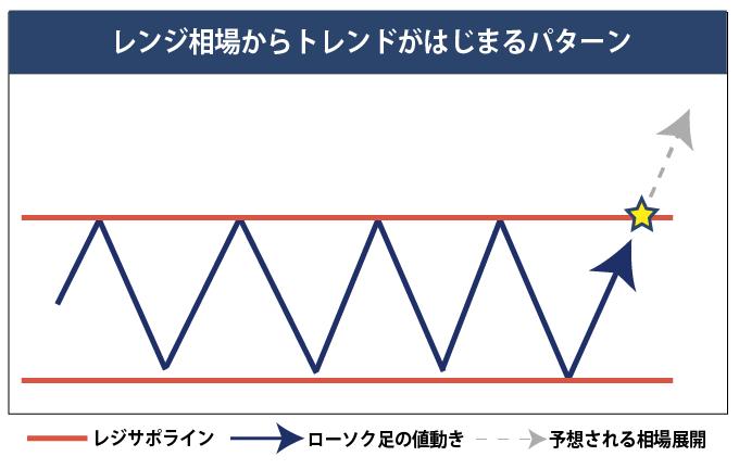レンジ相場のパターン