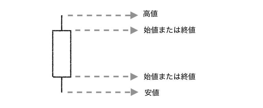 ローソク足の各部分の名称