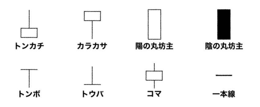 ローソク足の種類