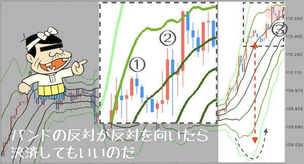 エクスパンション後の決済ポイントを記したチャートの画像