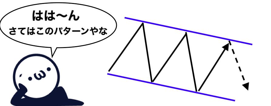 チャートパターンのイメージ