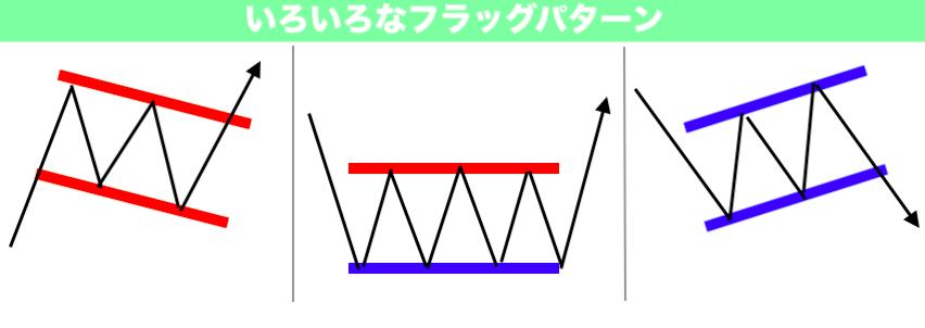 フラッグパターン