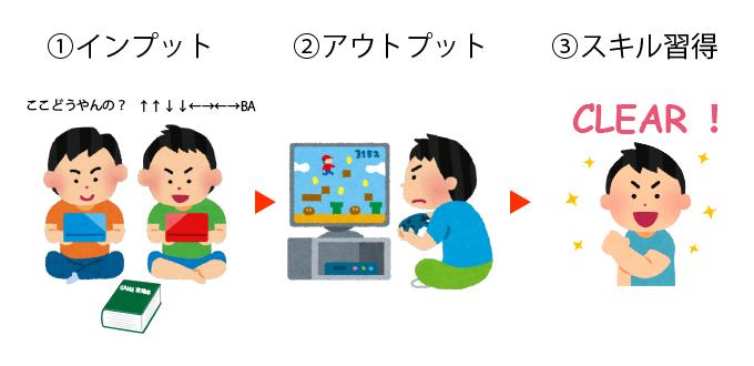 ゲームのインプットとアウトプット