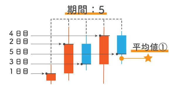 ローソク足5本の終値から平均値を出しているイラスト