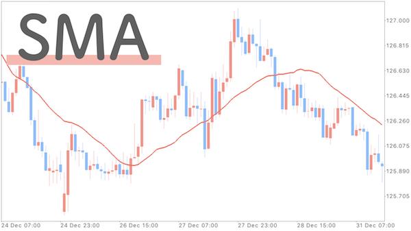 チャートにSMAを表示させた画像