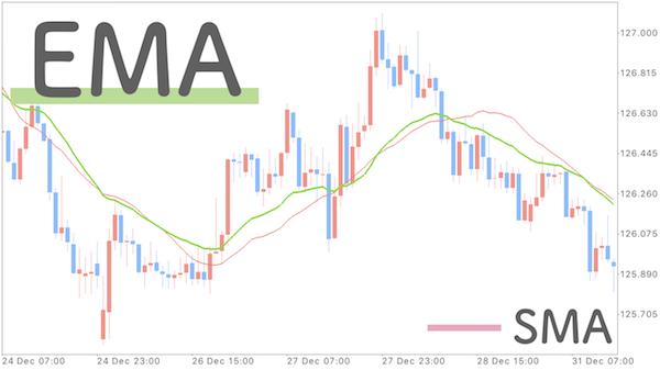 チャートにSMAとEMAを表示させた画像