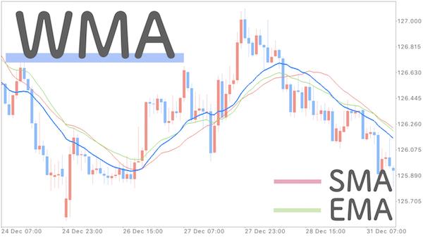 チャートにSMAとEMAとWMAを表示させた画像