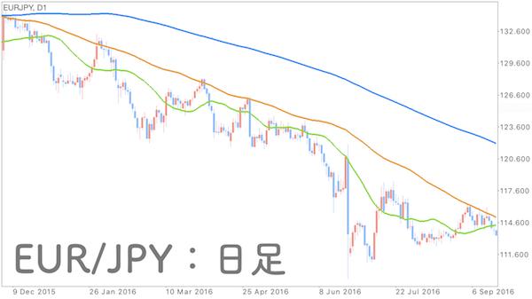 ユーロ円の日足チャート画像