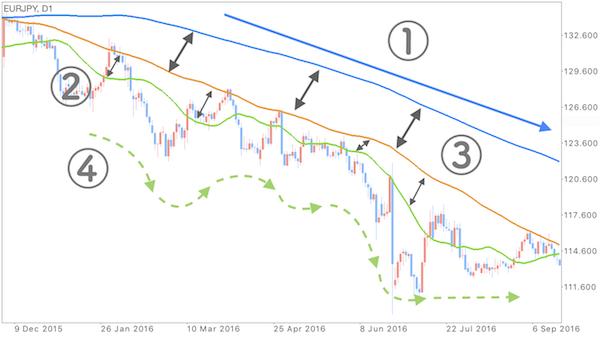 ユーロ円の日足チャートを見て気づこと①〜④を示した画像