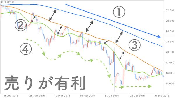 ユーロ円の日足チャートで分析をした画像